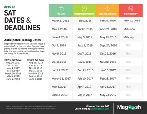 College Decision Dates 2020 Regular sat test dates your best test date 2016 2017 2018 2019