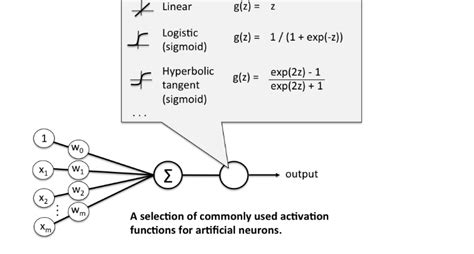 pattern classification in artificial neural network activation functions and it s types which is better