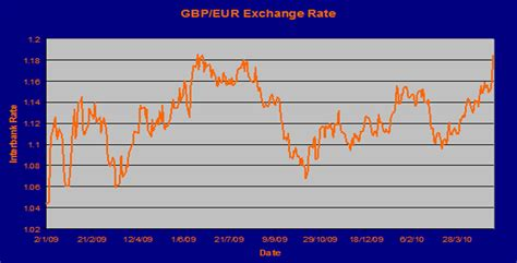 currency converter euro pound irish punt to euro exchange rate forex trading
