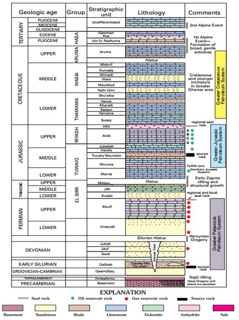 Stratigraphic Section by File Stratigraphic Section Major Tectonic Events And