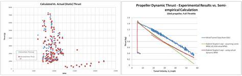 boat propeller thrust equation propeller static dynamic thrust calculation flite test