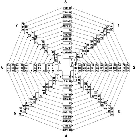 prime number pattern in nature periodic table database chemogenesis