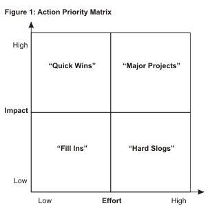 Impact Vs Effort Matrix Graeme Owen Builders Business Coach Effort Vs Impact Matrix Excel Template