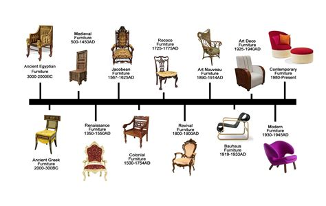 furniture styles timeline furniture design history ebarza furniture lightings rugs and decor