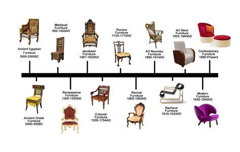 Furniture Design History Ebarza Furniture Lightings