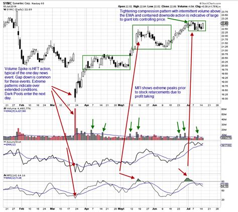 stock accumulation pattern martha stokes symc and hft action top advisors corner