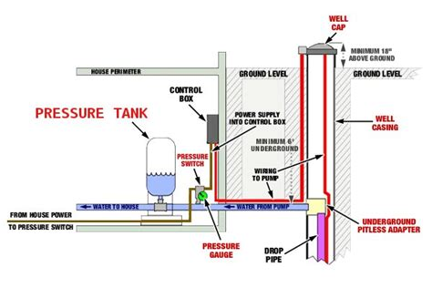 pressure tank diagram new well setup options doityourself community forums