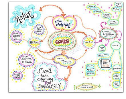 design definition creativity learn how to create a mind map to clarify ideas define