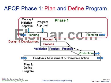 automated layout design program definition apqp phase 1 plan and define program