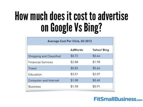 How Much Does It Cost To Do An Mba by Bidding Strategy And Budget For Local Ppc Caigns