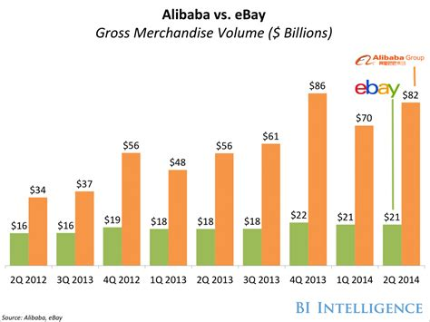 alibaba vs taobao here s why alibaba is becoming a huge threat to amazon and