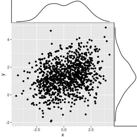 ggplot theme gray ggplot2 easy way to mix multiple graphs on the same page