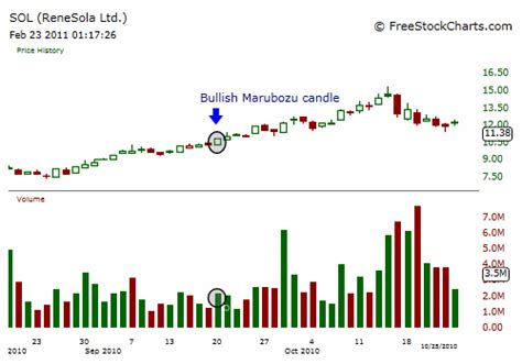 candlestick pattern marubozu marubozu candlestick pattern investment in stock market