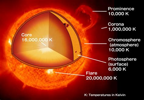 Termometer Corona new features of the sun found by quot hinode quot hinode science center at naoj