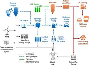 Electric Car Design Process New Project Makes Renewable Hydrogen For Fuel Cell Evs
