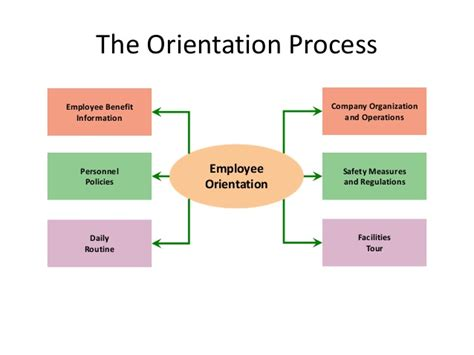 employee induction orientation l9 induction and orientation