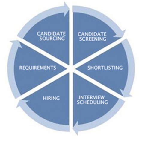 un recruitment process recruitment process outsourcing infortecorp