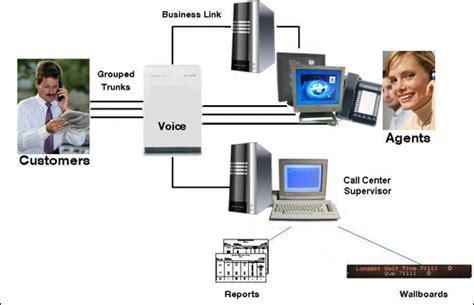 call center diagram proxyx call center
