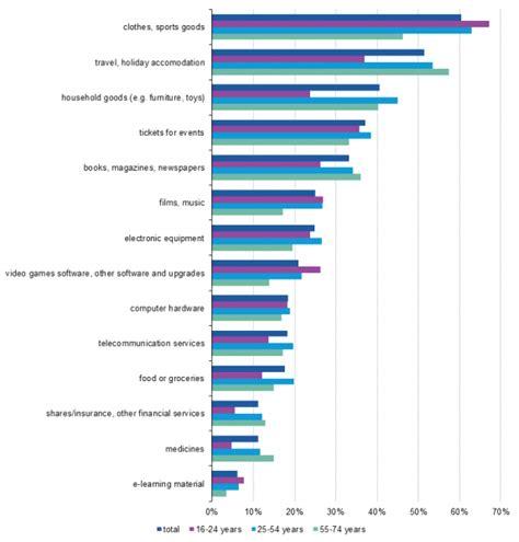 spesa alimentare on line spesa statistiche di vendita acquisto alimentari
