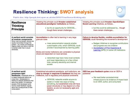 Swot Analysis Havard Mba by Resilience Thinking Social Learning And Open Innovation