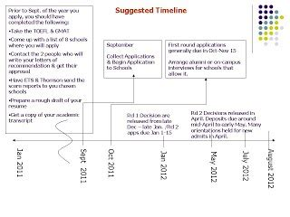 Applying To Mba Programs Timeline by Timeline Envisionmba