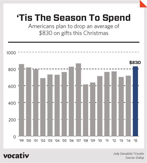 americans are spending this much on christmas gifts vocativ