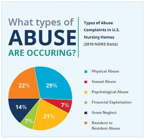 7 Signs Of Abuse by Nursing Home Abuse More Common Than We Imagined What