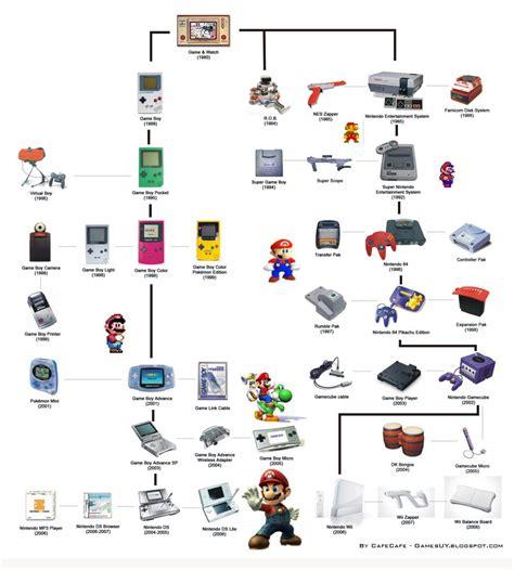 console evolution nintendo a hist 243 ria das consolas da nintendo