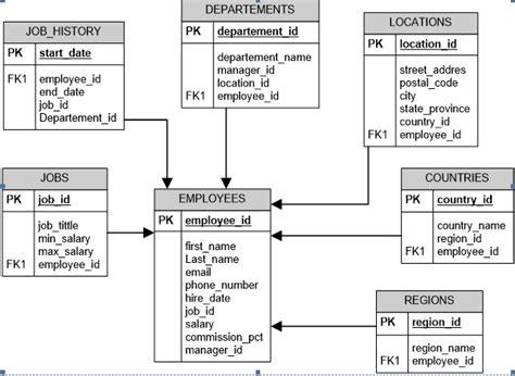 hr schema tables data ashar dyan