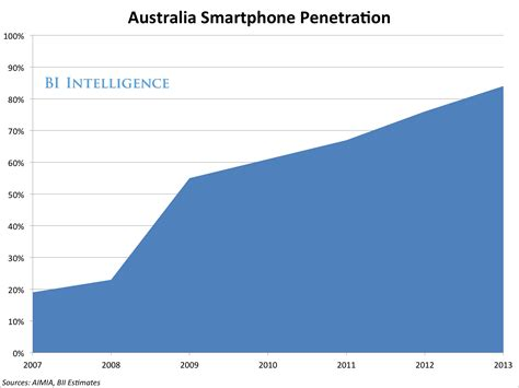 Lookup Australia Mobile The Australian Mobile Explosion Explained Business Insider