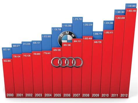 Audi Umsatz by Vergleich Audi Gegen Bmw Verkaufszahlen Und Absatz