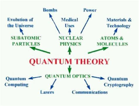 what is quantum theory of light quantum theory quantum theory evolved as a new branch of