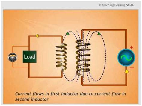 inductor basics animation inductance