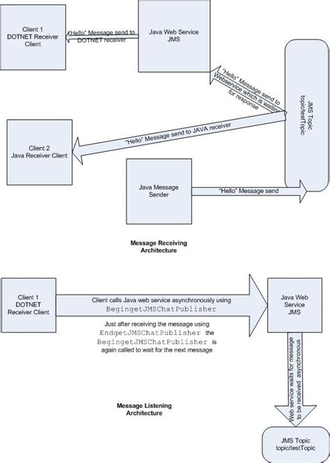 jee architecture diagram java web application architecture diagram
