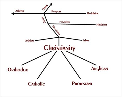 Different Sections Of Christianity by Problems Bias Charting Pluralism