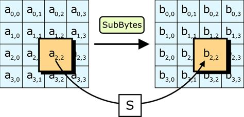 aes encryption diagram encryption conniption privacy and security in a digital