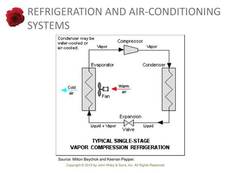 conical inductors theory refrigeration and air conditioning repair 28 images refrigeration and air conditioning
