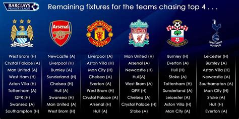 epl qualification for chions league how many points do man utd liverpool need for chions