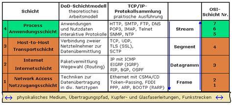 tcpip protokolle