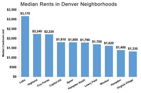average rent price average rent in denver co median prices trends jumpshell