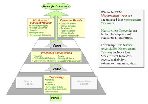 file performance reference model concept jpg wikimedia