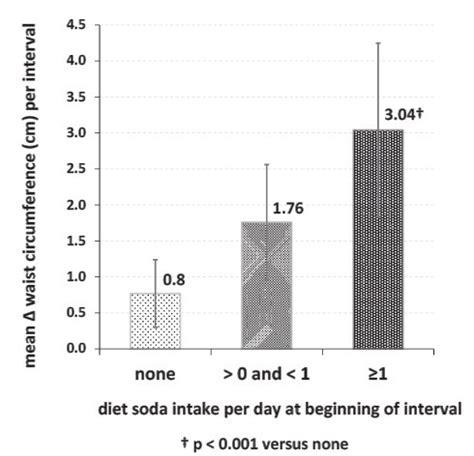 compress pdf soda cola soft drinks reduce calcium and vitamin d vitamin d wiki