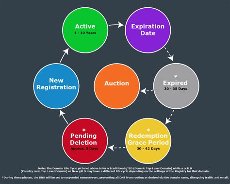 understanding domain registration hostgatorcom support