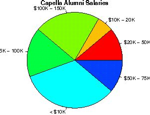 Capella Mba Reviews by Capella Studentsreview Alumni College