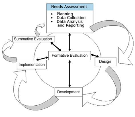 training needs assessment survey from hr survey com
