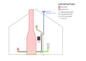 cable conduit project