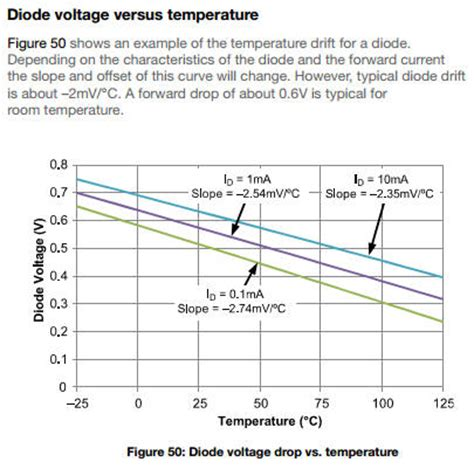 diodes voltage drop diode voltage drop vs temperature 28 images diodes alternative ways to maintain temperature