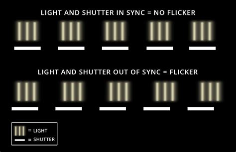 Why Does Fluorescent Light Flicker by Flicker Free Lights And Why They Are Important To You B