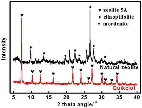 zeolite x ray diffraction pattern powder x ray diffraction pattern of quikclot and nzg jy