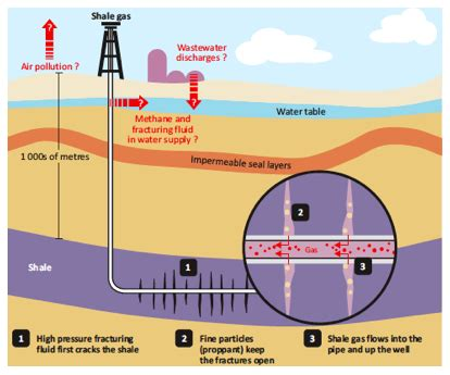 fracking process diagram resolving hydraulic fracturing uncertainties compression